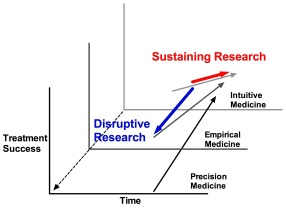 Sustaining vs. Disruptive Research