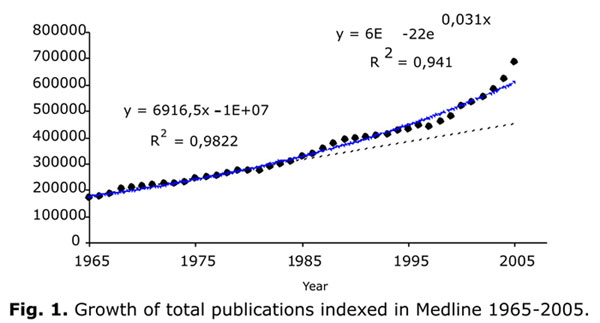 Total publications indexed on Medline over time.