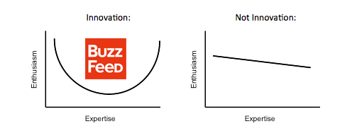 buzzfeed innovation