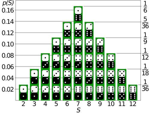 dice_sum_probabilities