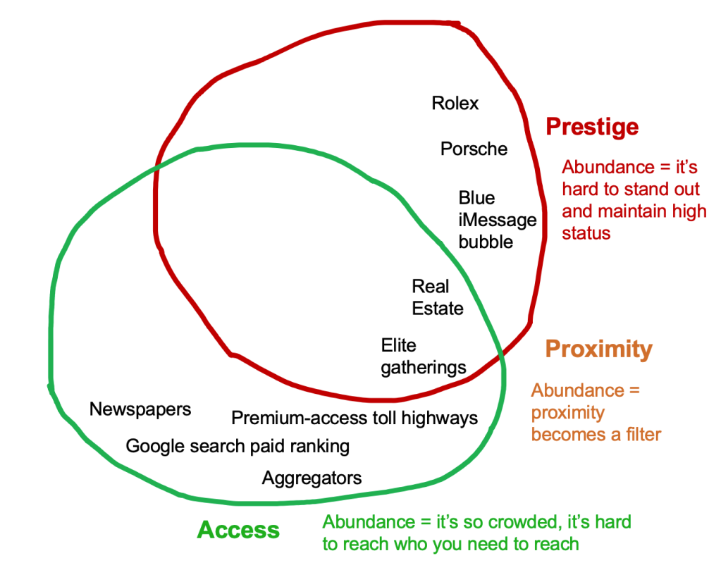 Positional Scarcity – alexdanco com