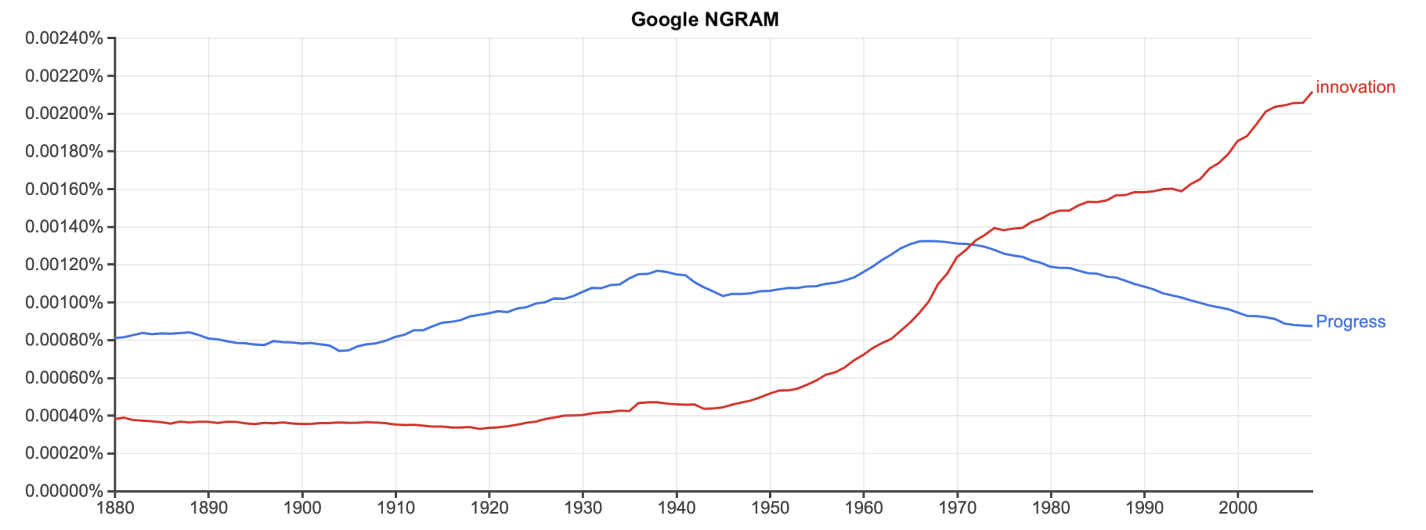 ngram innovation progress